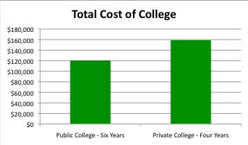 Cost of College Tuition