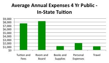 college tuition cost