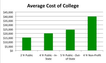 Compare college tuition